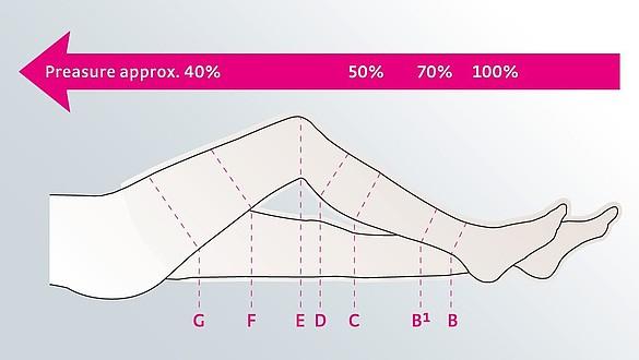 Compression classes - RAL Compression classes