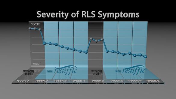 restiffic - Severity of RLS symptoms